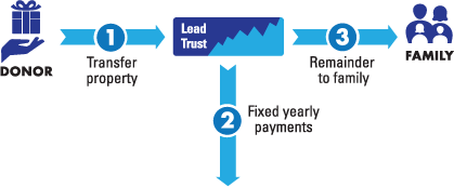 Lead Trust Diagram